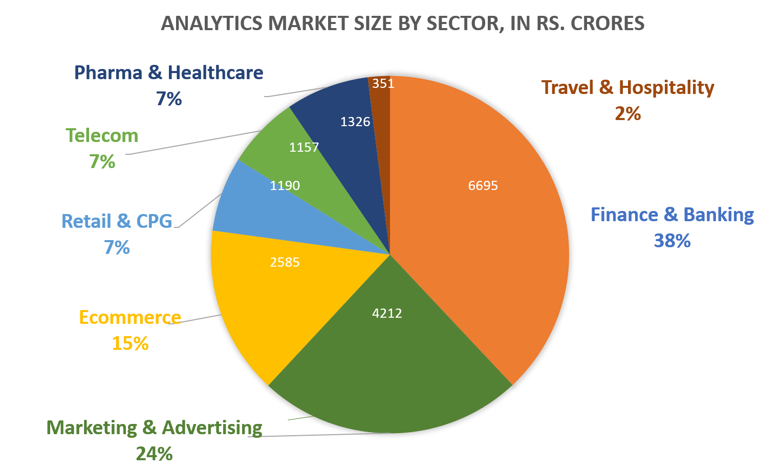 Business Analytics MARKET SIZE BY SECTOR IN RS CRORE