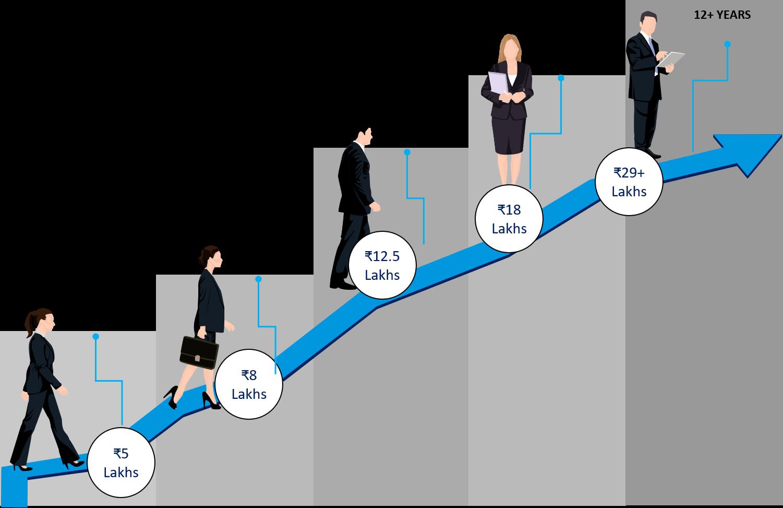 Indicative Salary in Analytics in India