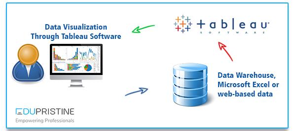 Data Visualization Through Tableau Software | EduPristine
