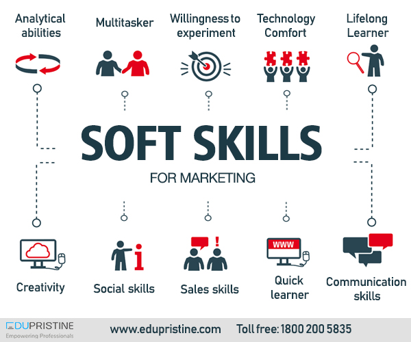 Sales Training Strategies: Essential Soft Skills For The Unshakeable Digital Marketer