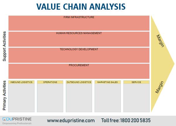 Value Chain Analysis - make company profitable - EduPristine